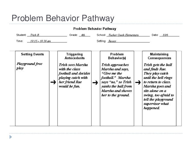 Sample Behavior Intervention Plan  SaveBtsaCo