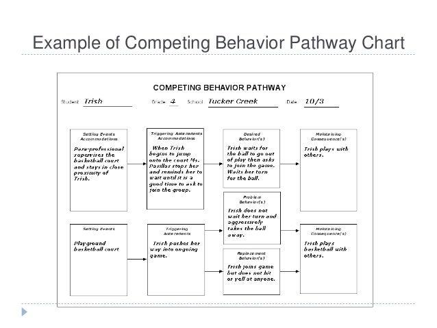 ... behavior pathway 20 example of competing behavior pathway chart