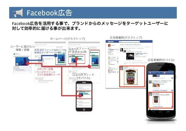 Facebook広告Facebook広告を活用する事で、ブランドからのメッセージをターゲットユーザーに対して効率的に届ける事が出来ます。                 ホームページ(デスクトップ)      広告掲載例(デスクトップ)ユーザー...