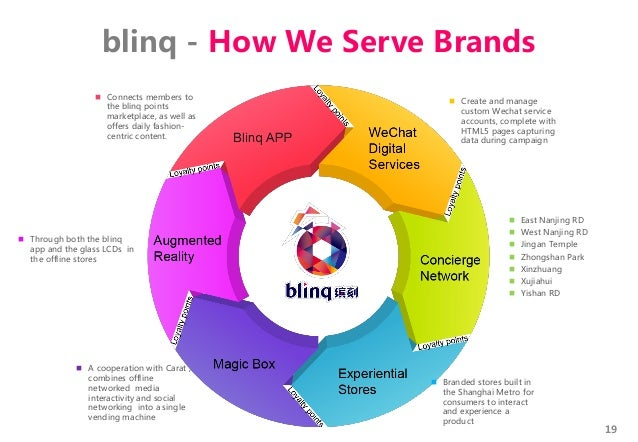 19  Connects members to the blinq points marketplace, as well as offers daily fashion- centric content.  Create and mana...