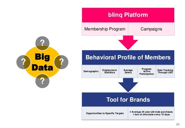 Big Data ? ? ? ? Tool for Brands Opportunities to Specific Targets ▸ Average 24 year-old male purchases 1 box of chocolate...