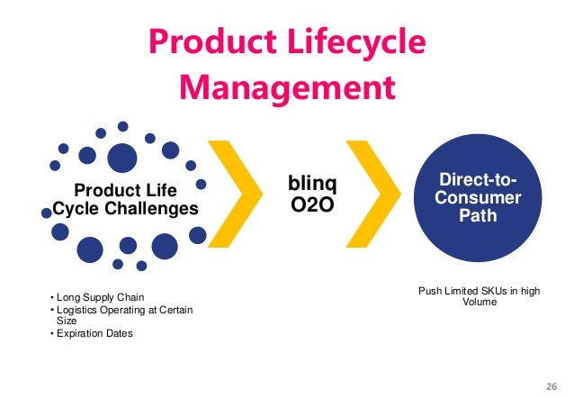 Product Life Cycle Challenges • Long Supply Chain • Logistics Operating at Certain Size • Expiration Dates blinq O2O Direc...