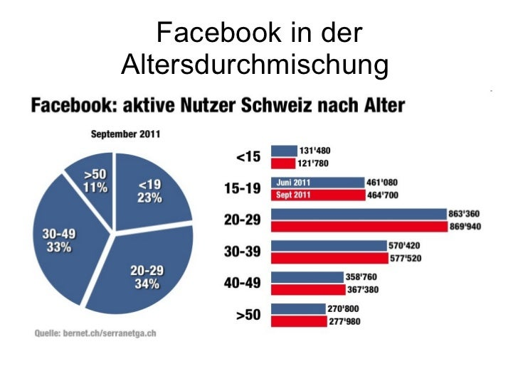 Facebook in der Altersdurchmischung