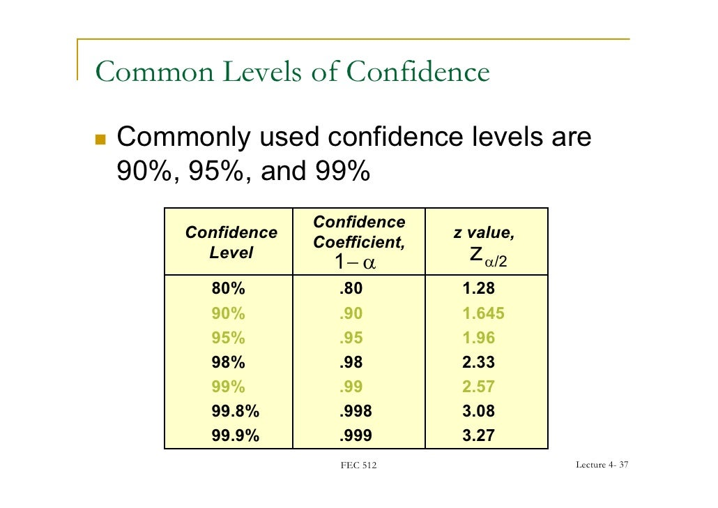 Fec for T table confidence interval