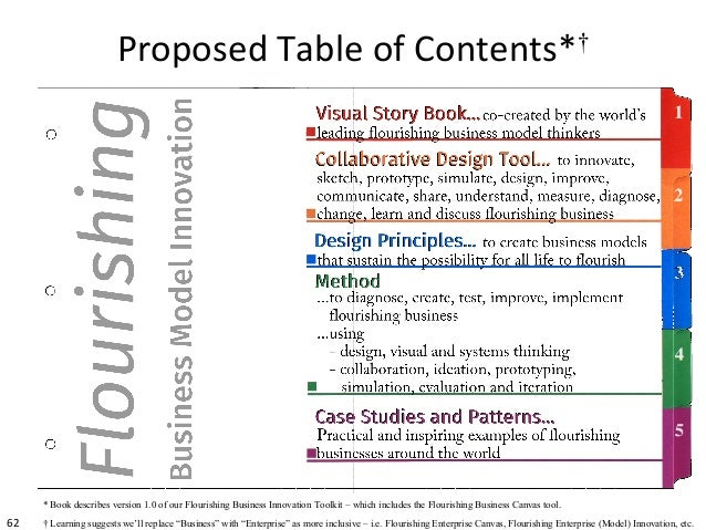 62 Proposed Table of Contents*† * Book describes version 1.0 of our Flourishing Business Innovation Toolkit – which includ...