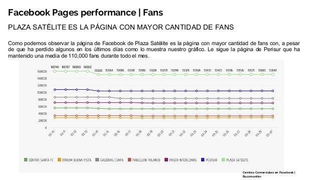 Fb pages performance Centros Comerciales en México Slide 3