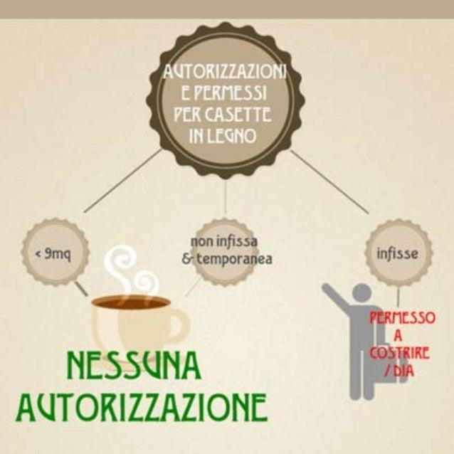 Permessi e autorizzazioni per casetta in legno casette for Casette italia