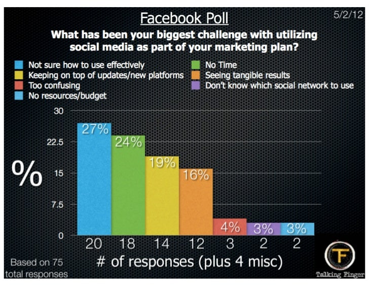Facebook Poll: Biggest challenge using social media marketing
