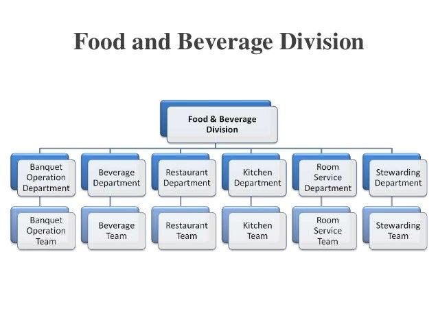 food and beverage department organizational chart: Example of organizational chart of food and beverage department
