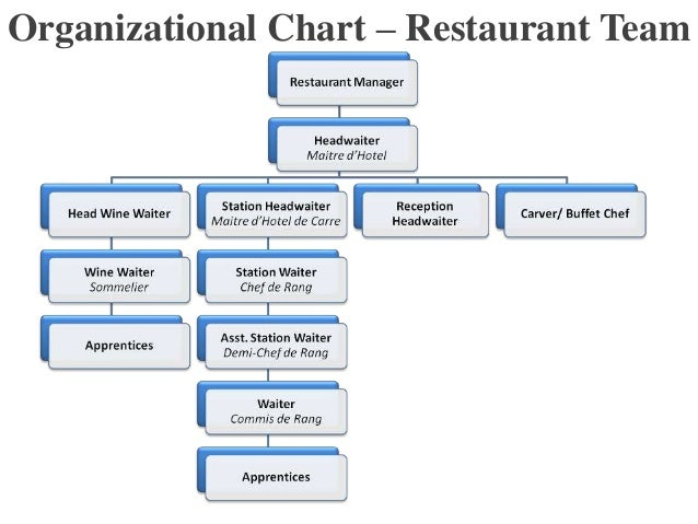 example of organizational chart of a restaurant: Example of organizational chart of food and beverage department
