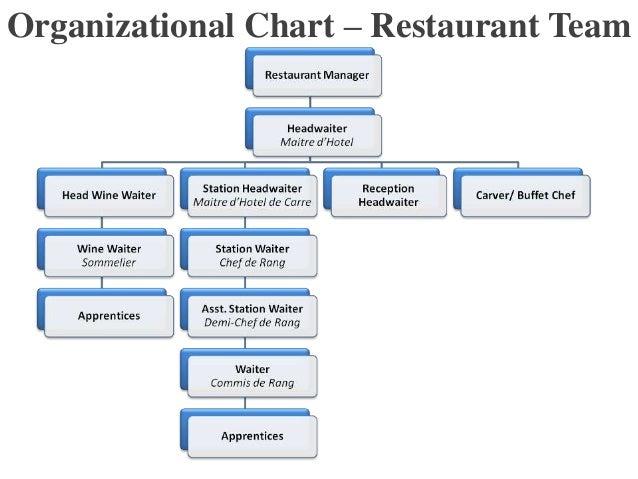 chart for restaurant: Food service management organizational chart organizational