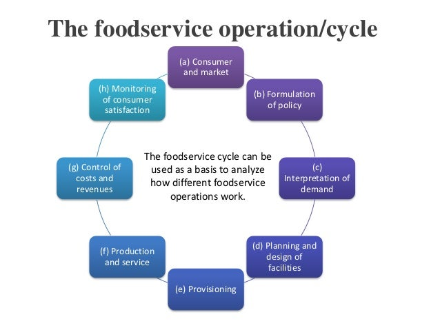 Food Server Diagram - Schematics Wiring Diagrams •