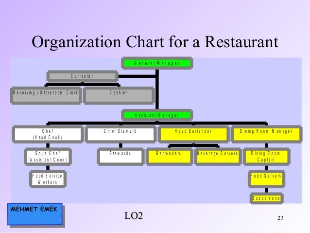 organization chart for food and beverages: Food beverage management
