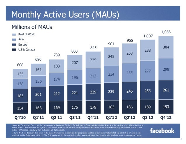 Facebook Q4 2012 Quarterly Earnings Slide 3