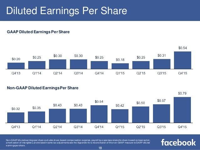 Facebook 4th quarter 2015 Revenues & Data