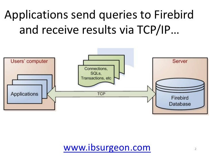 Applications send queries to Firebird and receive results via TCP/IP…<br />www.ibsurgeon.com<br />2<br />
