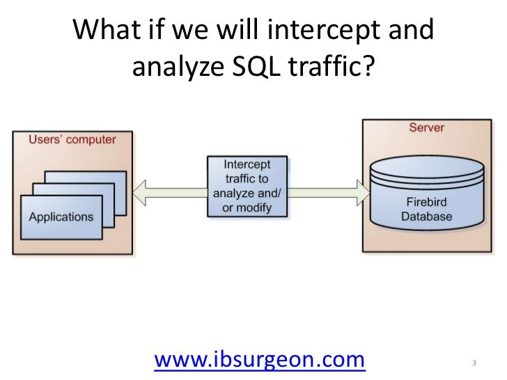 What if we will intercept and analyze SQL traffic?<br />www.ibsurgeon.com<br />3<br />