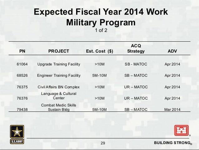 Programmatic Environmental Assessment for Army 2020 Force ...