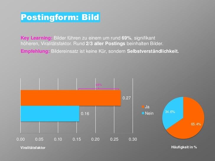 Postingform: Bild Key Learning: Bilder führen zu einem um rund 69%, signifikant höheren, Viralitätsfaktor. Rund 2/3 aller ...