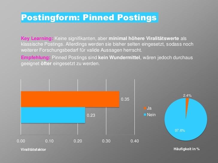 Postingform: Pinned Postings Key Learning: Keine signifikanten, aber minimal höhere Viralitätswerte als klassische Posting...