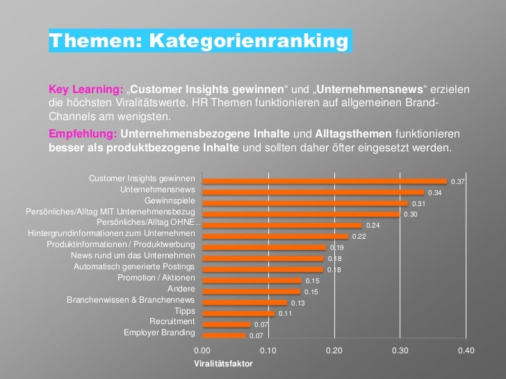 """Themen: Kategorienranking     Key Learning: """"Customer Insights gewinnen"""" und """"Unternehmensnews"""" erzielen     die höchsten ..."""