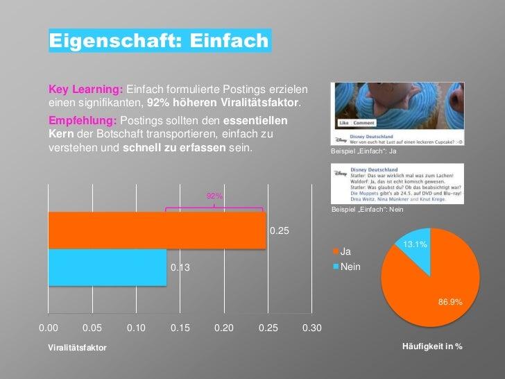 Eigenschaft: Einfach Key Learning: Einfach formulierte Postings erzielen einen signifikanten, 92% höheren Viralitätsfaktor...