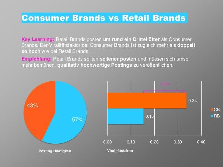 Consumer Brands vs Retail BrandsKey Learning: Retail Brands posten um rund ein Drittel öfter als ConsumerBrands. Der Viral...
