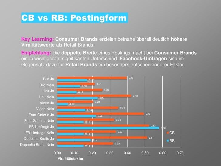 CB vs RB: PostingformKey Learning: Consumer Brands erzielen beinahe überall deutlich höhereViralitätswerte als Retail Bran...
