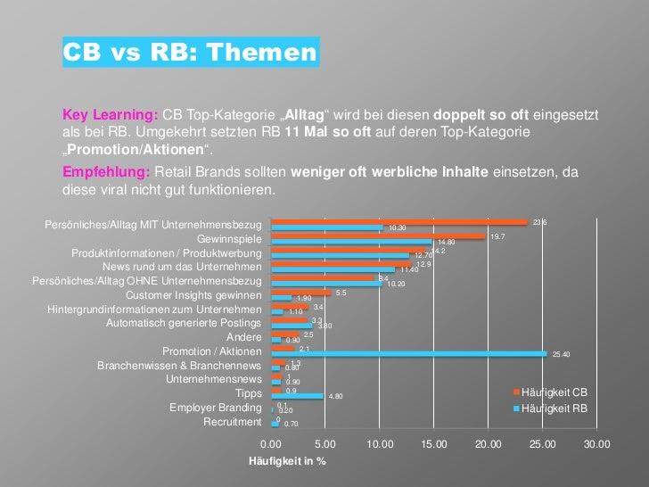 """CB vs RB: Themen      Key Learning: CB Top-Kategorie """"Alltag"""" wird bei diesen doppelt so oft eingesetzt      als bei RB. U..."""