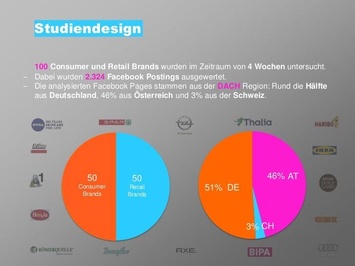 Studiendesign100 Consumer und Retail Brands wurden im Zeitraum von 4 Wochen untersucht.Dabei wurden 2.324 Facebook Posting...