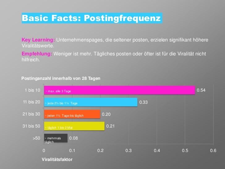 Basic Facts: PostingfrequenzKey Learning: Unternehmenspages, die seltener posten, erzielen signifikant höhereViralitätswer...