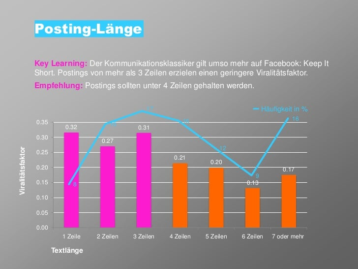 Posting-Länge                   Key Learning: Der Kommunikationsklassiker gilt umso mehr auf Facebook: Keep It            ...