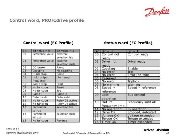 Fc300 profibus training