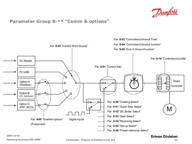 fc300 profibus training 55 638 diagrams rotork wiring diagrams limitorque smb wiring diagram danfoss hsa3 wiring diagram at creativeand.co