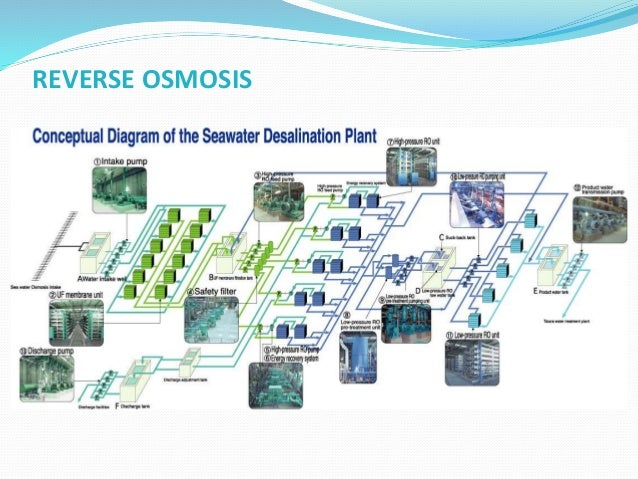 REVERSE OSMOSIS (SEA WATER)