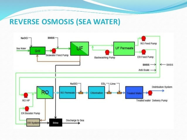 REVERSE OSMOSIS  ADVANTAGES:  Suitable for desalinating both sea water as well as brackish ground water  Flexible in re...