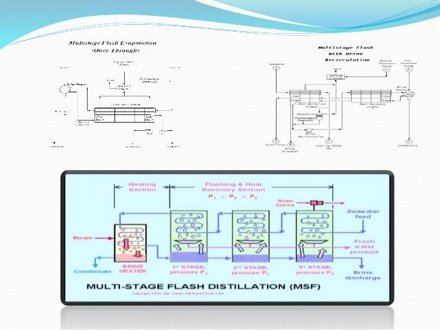 MULTISTAGE FLASH DISTILLATION  ADVANTAGES:  Large production capacity (4000-30000 cum/day)  Has flexibility in regards ...