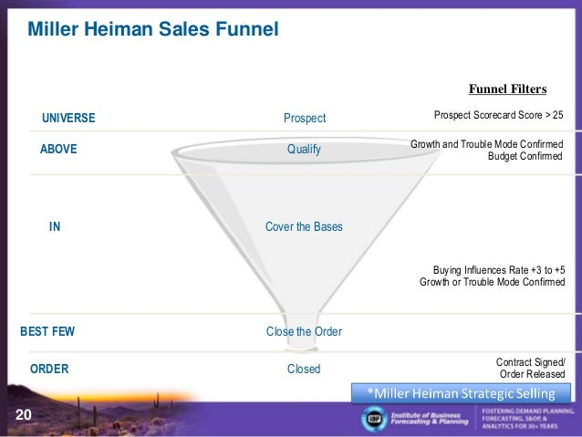 miller heiman strategic selling pdf