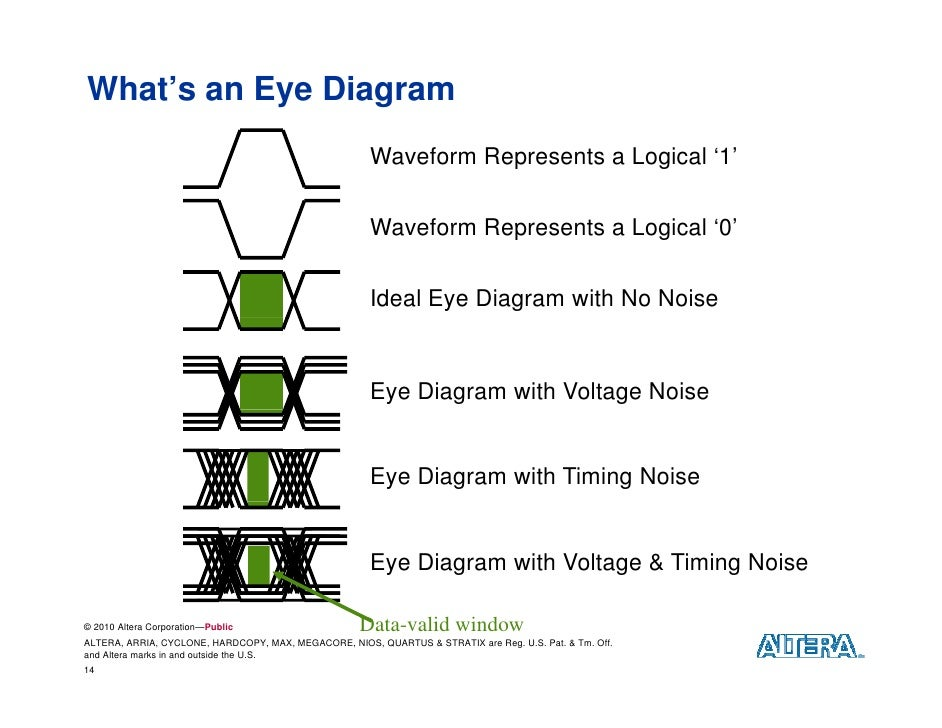 Fcamp may2010 tech2 fpga high speed io trends alteratrends challeng 14 whats an eye diagram ccuart Image collections