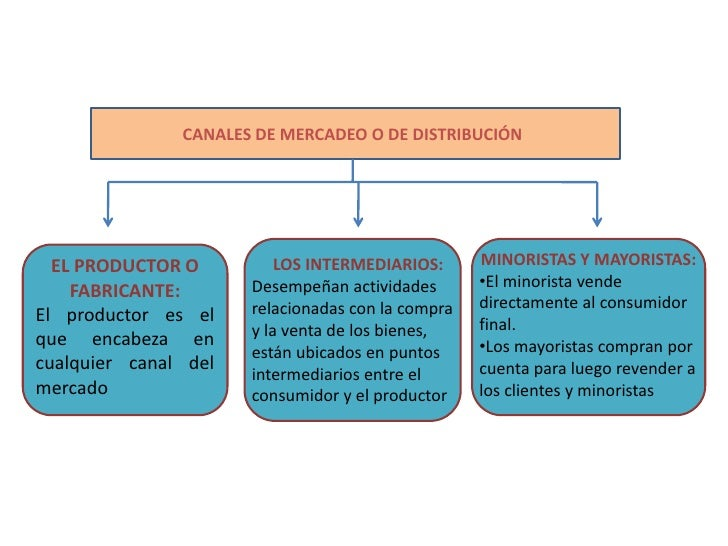 CANALES DE MERCADEO O DE DISTRIBUCIÓN<br />MINORISTAS Y MAYORISTAS:<br /><ul><li>El minorista vende directamente al consum...