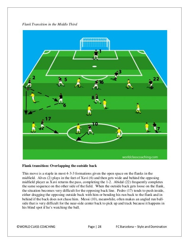 Flank transition: 1-2 with the forward to get the outside back in. This sequence could happen immediately following the pr...