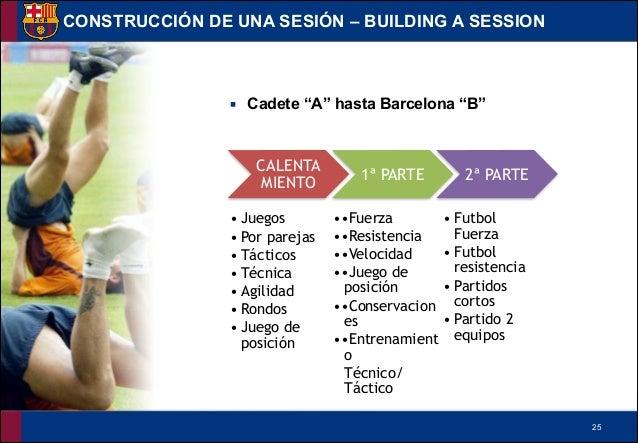 """!25 ▪ Cadete """"A"""" hasta Barcelona """"B"""" CONSTRUCCIÓN DE UNA SESIÓN – BUILDING A SESSION CALENTA MIENTO 1ª PARTE 2ª PARTE • Ju..."""