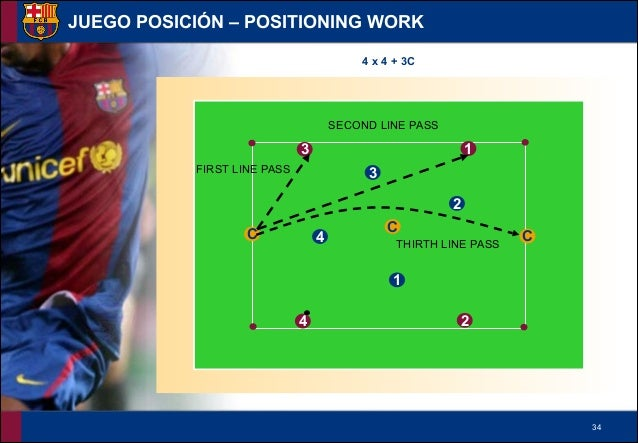 !34 C 3 1 4 2 C4 3 2 1 C 4 x 4 + 3C JUEGO POSICIÓN – POSITIONING WORK FIRST LINE PASS SECOND LINE PASS THIRTH LINE PASS