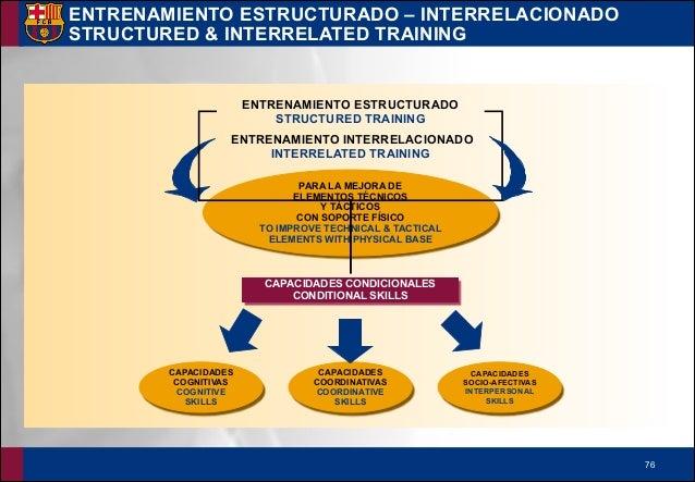 !77 ESTRUCTURA - STRUCTURE INTERACCIONES ENTRE TÉCNICOS – INTERACTION BETWEEN COACHES !▪ Organización del entrenamiento O...