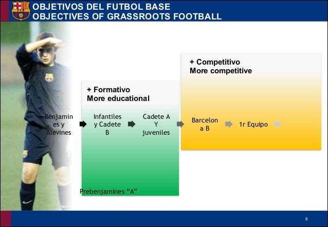 !8 + Competitivo More competitive + Formativo More educational OBJETIVOS DEL FUTBOL BASE OBJECTIVES OF GRASSROOTS FOOTBAL...