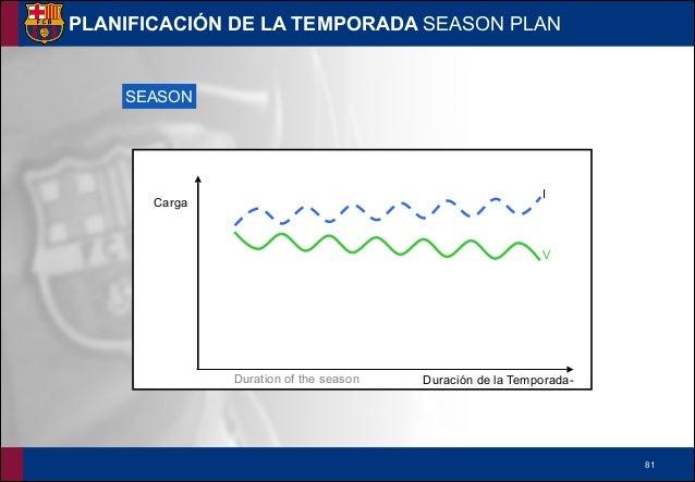 !82 PLANIFICACIÓN DE LA PRE-TEMPORADA PRE-SEASON PLAN Tiempo de duración de la pre-temporada Carga PRE-SEASON PLan V.C.C.E...