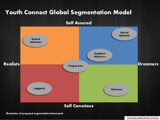 Youth Connect Global Segmentation Model DreamersRealists Self Conscious Self Assured Confident Achievers Rooted Achievers ...