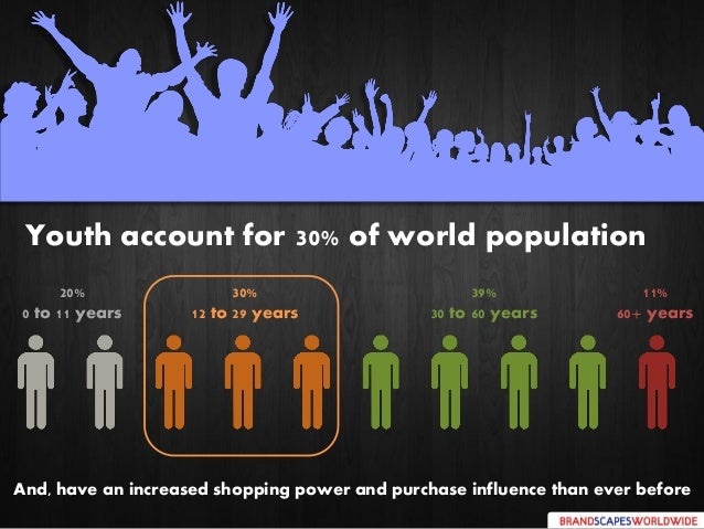 Youth account for 30% of world population 39% 30 to 60 years 20% 0 to 11 years 30% 12 to 29 years 11% 60+ years And, have ...