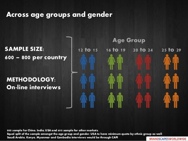 Across age groups and gender 25 to 2920 to 24 Age Group 12 to 15 16 to 19SAMPLE SIZE: 600 – 800 per country METHODOLOGY: O...