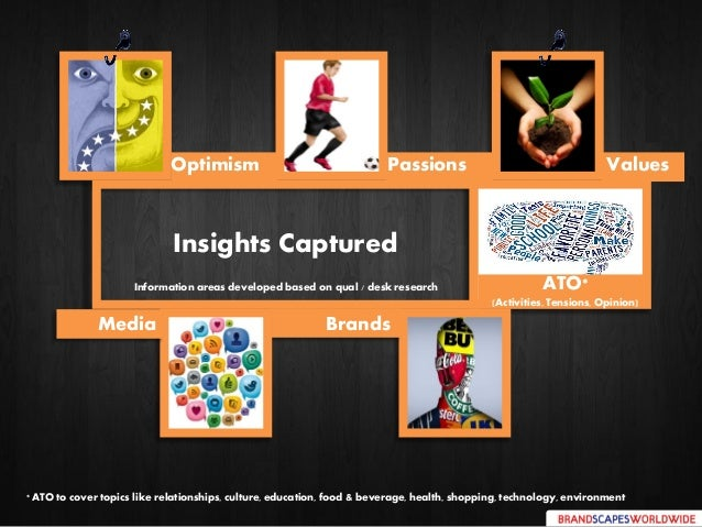 Insights Captured Brands PassionsOptimism ATO* (Activities, Tensions, Opinion) Media Values Information areas developed ba...